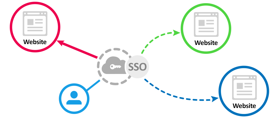 Single Sign-On, SSO Database
