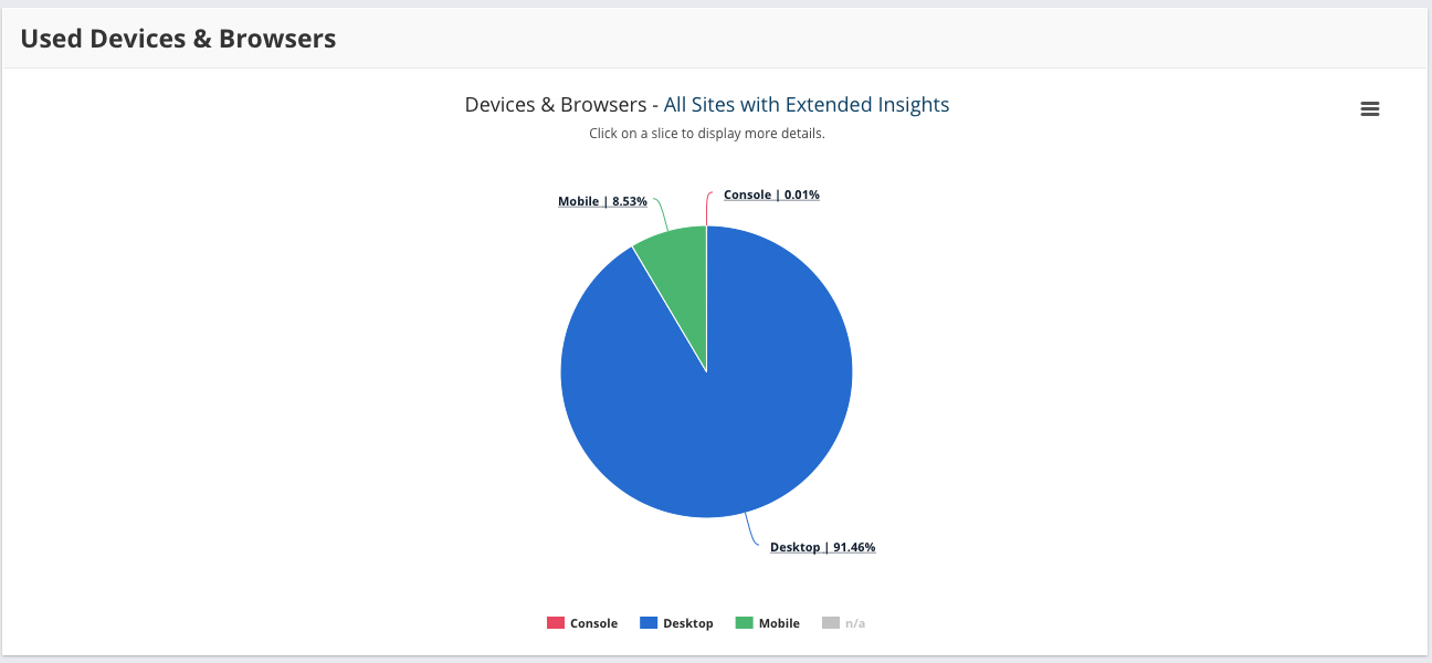 Devices and browsers